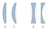 Tipos de lentes: Recoleccion: 1 — двояковыпуклая 2 — plano-convexa 3 — cóncavo-convexa (positivo (cóncava) de menisco) La dispersión: 4 — двояковогнутая 5 — plano-cóncava 6 — convexo-cóncava negativa (cóncava) de menisco) Traducido del servicio de «Yandex.Traductor»