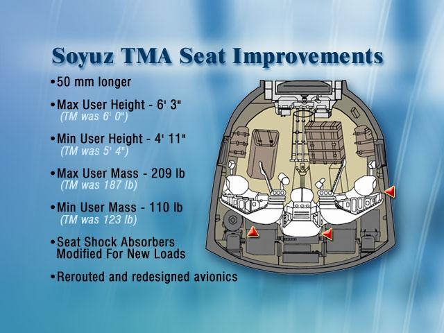 В СА «Союз ТМА» диаметром 2,2м взлетают и садятся три человека (Россия).